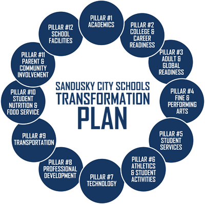 Transformation Plan Graphic